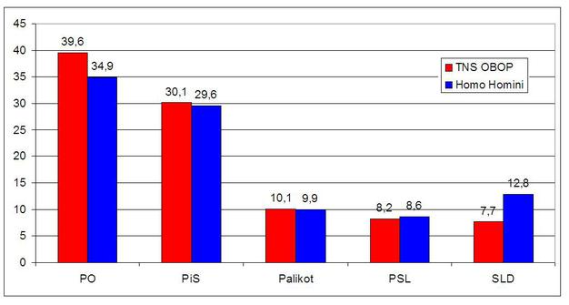 Wybory 2011: Sondażowe wyniki - PO przed PIS (dużo  zdjęć + video  )